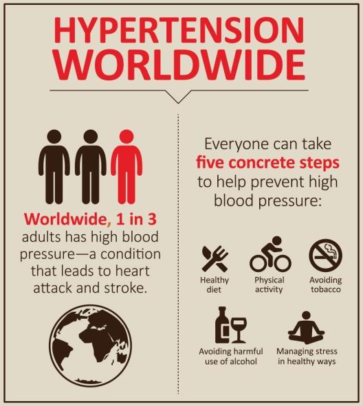 Hypertension Worldwide